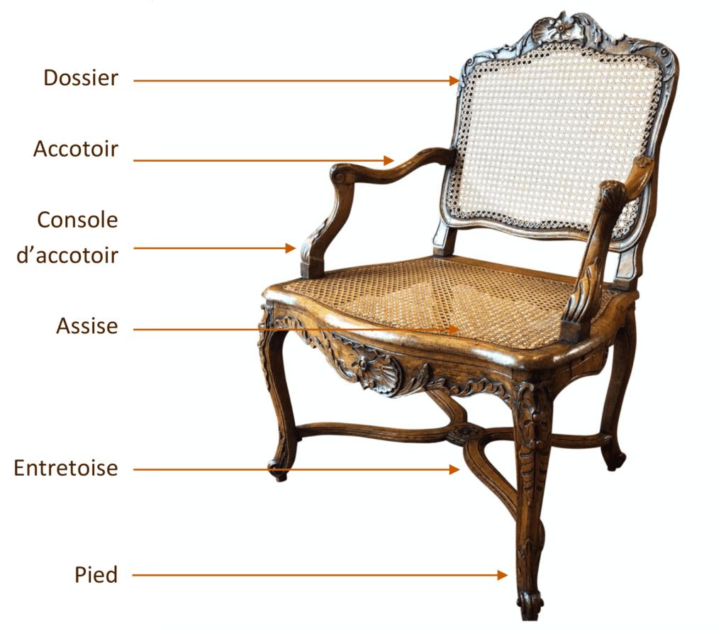 Schéma des différentes parties d'un fauteuil